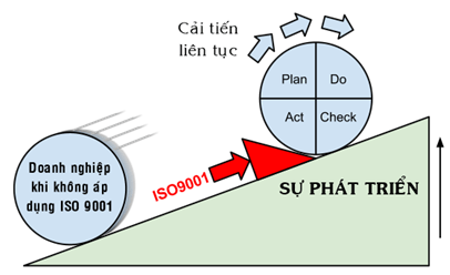 iso 9001 2015 la gi tieu chuan iso 9001 2015 khang dinh chat luong ong dong toan phat 1